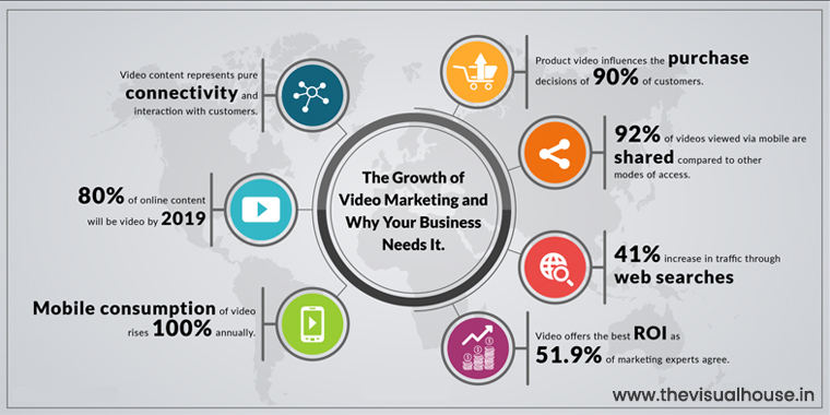 Growth of Video Marketing- Why your Business Needs This